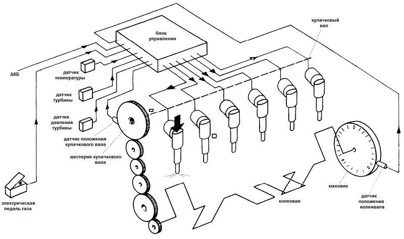 системой «насос- форсунка»